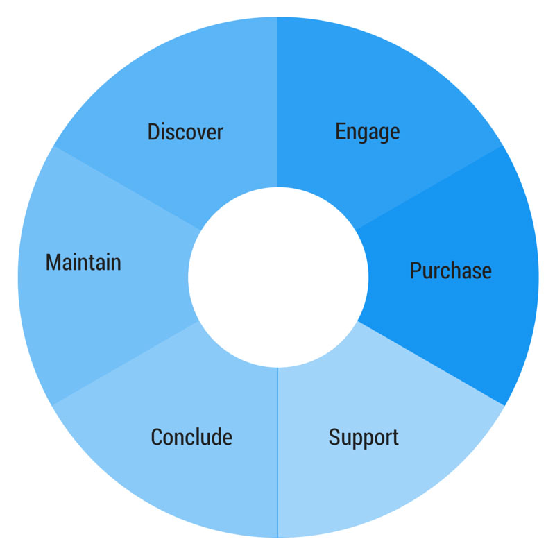 Customer Experience through the Purchase Journey